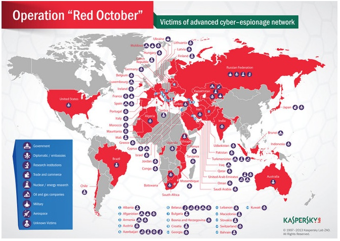 Red October - New Virus Discovered